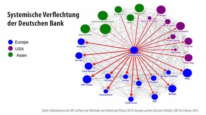 IWF-Grafik Verflechtung Deutsche Bank