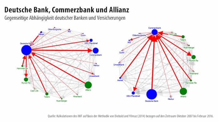 IWF-Grafik Vernetzung Banken Versicherer