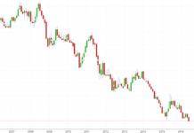 Rendite für zehnjährige Bundesanleihen erstmals negativ