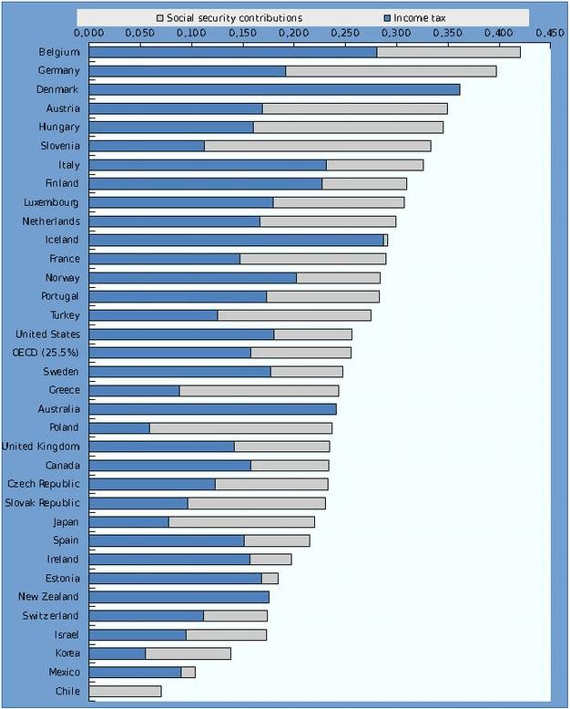 griechenland steuerlast