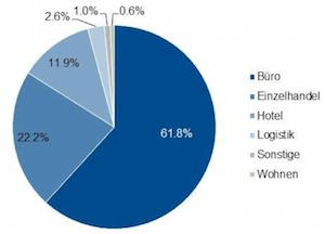 offene immobilienfonds büros hotels