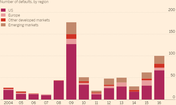 Massiver Anstieg der Ausfälle bei Unternehmensanleihen