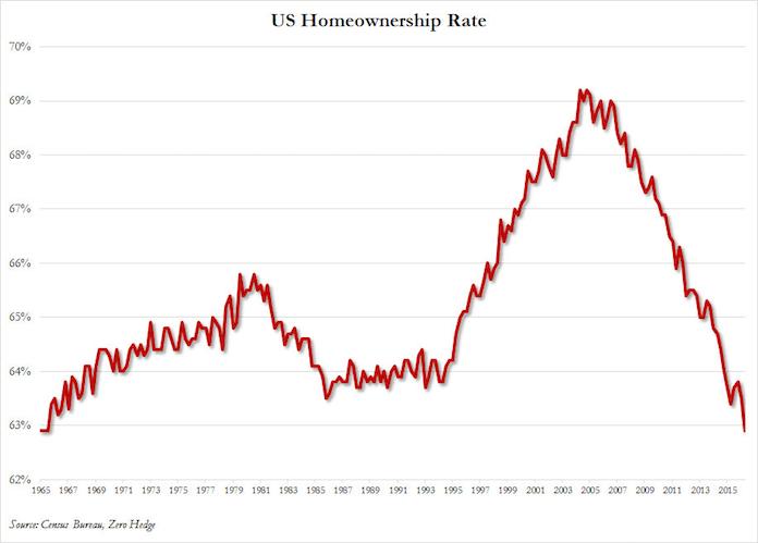 freddie-mac-vergabe-von-hypothekendarlehen-immobilienkrise-wohneigentumsquote